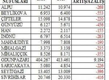 Eskişehir'in 2019 nüfus sayım sonuçları