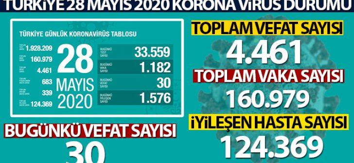 Son 24 saatte korona virüsten 30 kişi hayatını kaybetti