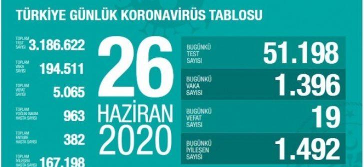Türkiye'de son 24 saatte COVID-19 sebebiyle 19 kişi hayatını kaybetti