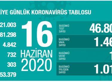 Sağlık Bakanlığı: 'Son 24 saatte korona virüsten 17 kişi hayatını kaybetti'